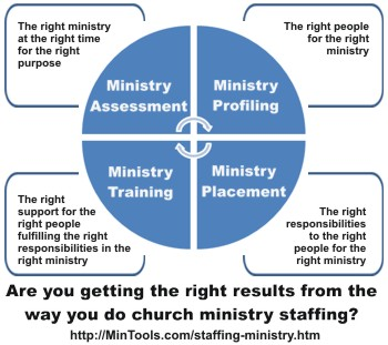 Getting the Right Result in Church Ministry Staffing